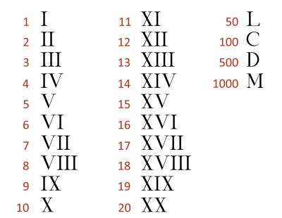 Roman Numerals Unrv Com Roman History